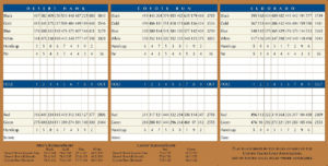 Boulder Creek Golf Club Scorecard